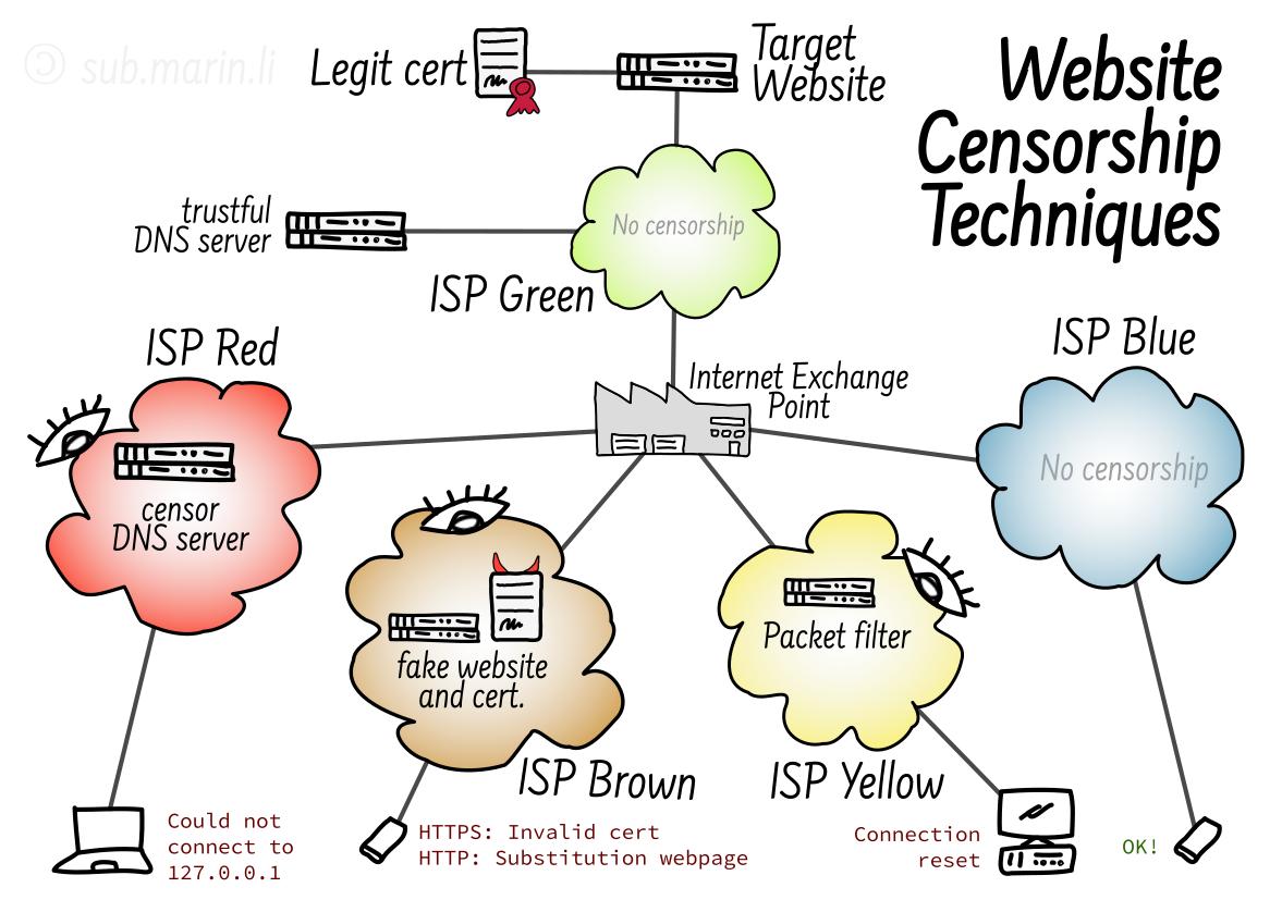 Diagráma de diferentes Técnicas de Censura de Web designed by sub.marin.li